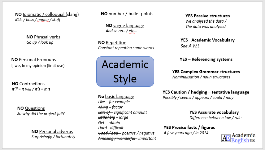 Academic papers vs business writing