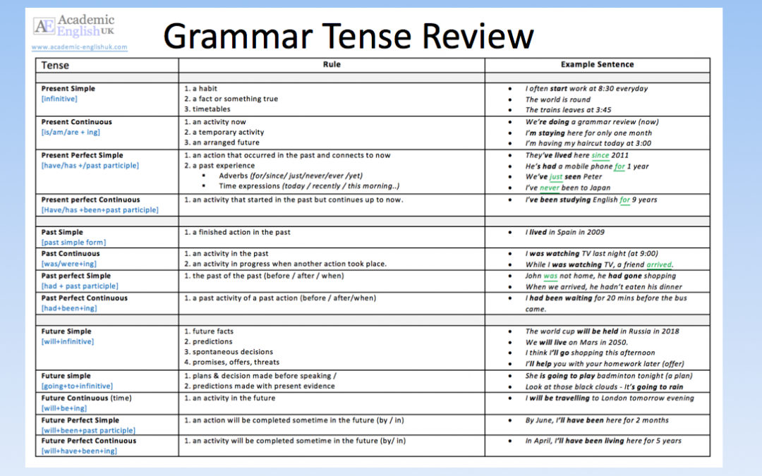 Grammar tense review