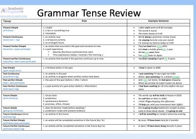 Grammar Tense review