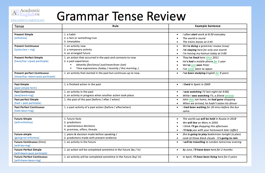 Grammar Tense Review - The 12 Tenses In English. Academic English UK
