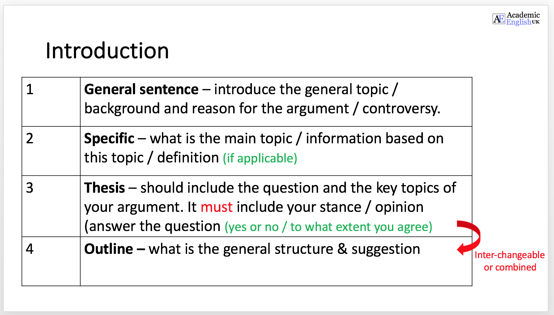 Dissertation argumentative intro