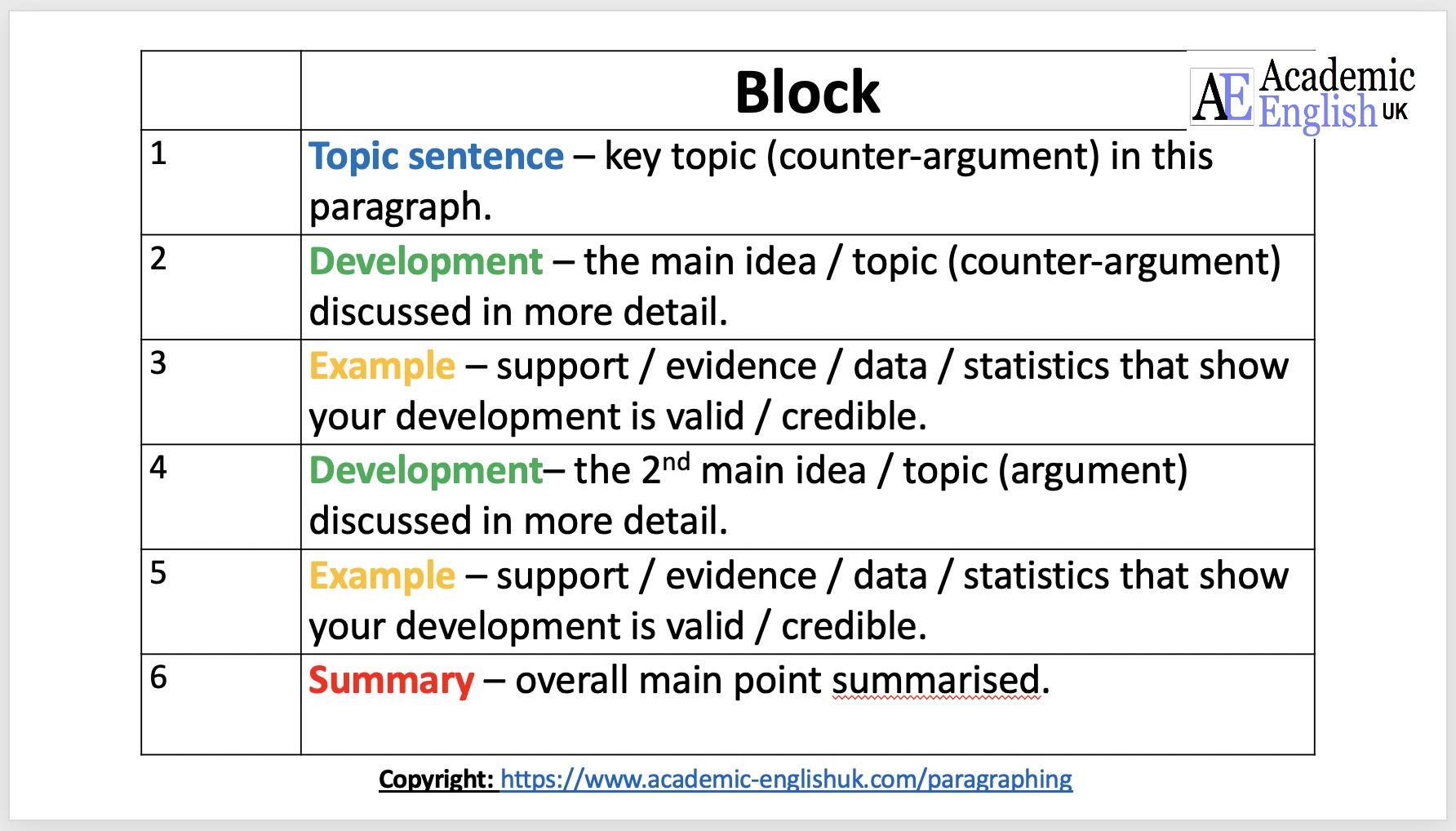 Essay Structure - Argument Essay Organisation / Academic English UK