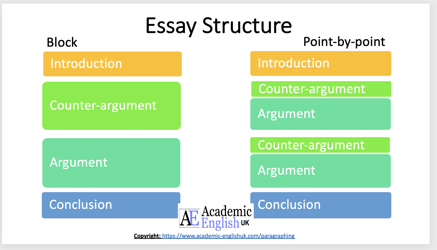 Academic Paragraphing How To Write An Academic Paragraph