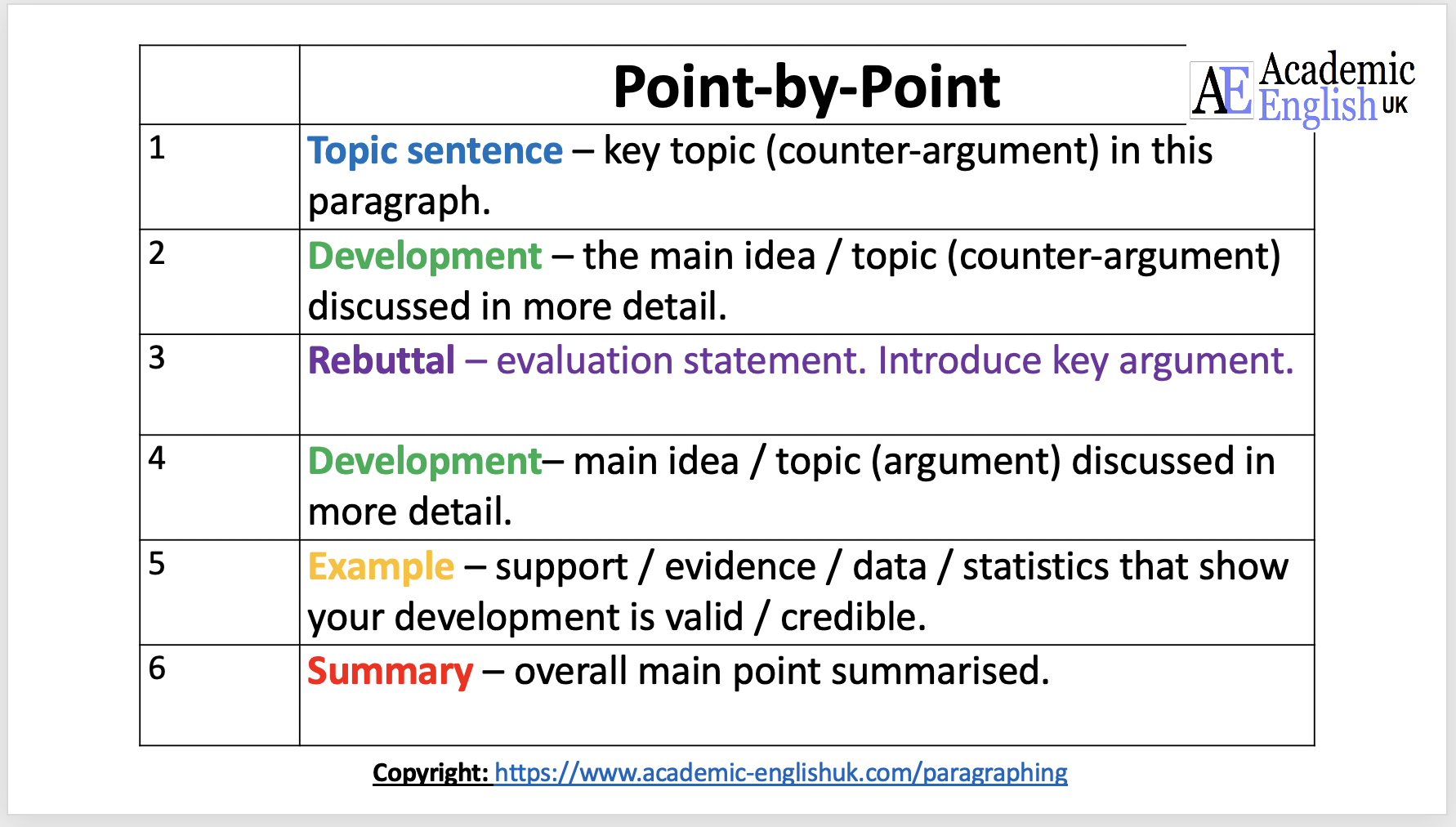 Essay Structure   Argument Essay Organisation / Academic English UK