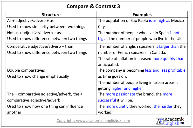 compare and contrast language AEUK