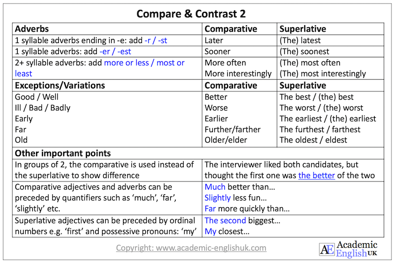 compare and contrast adverbs AEUK