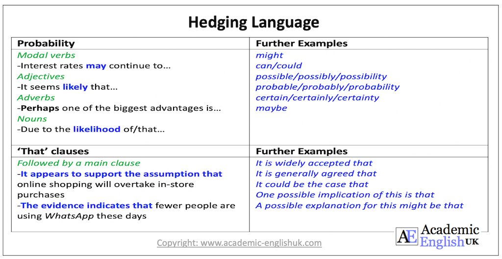 hedging language probability
