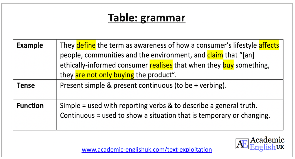 annotating text for grammar - a table academic English