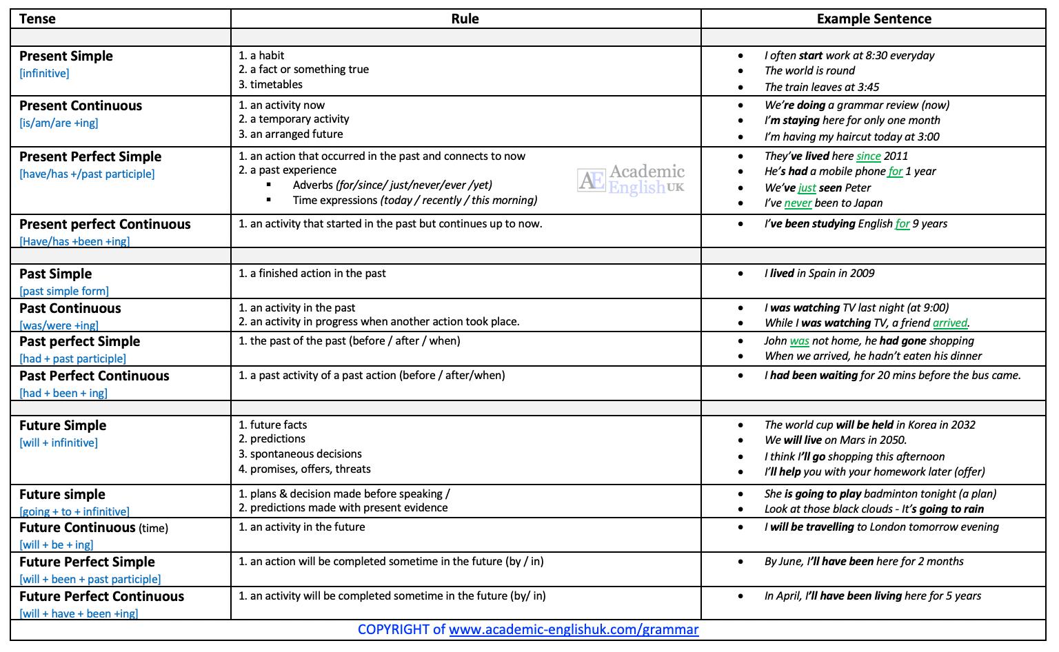 Tense review AEUK 2020