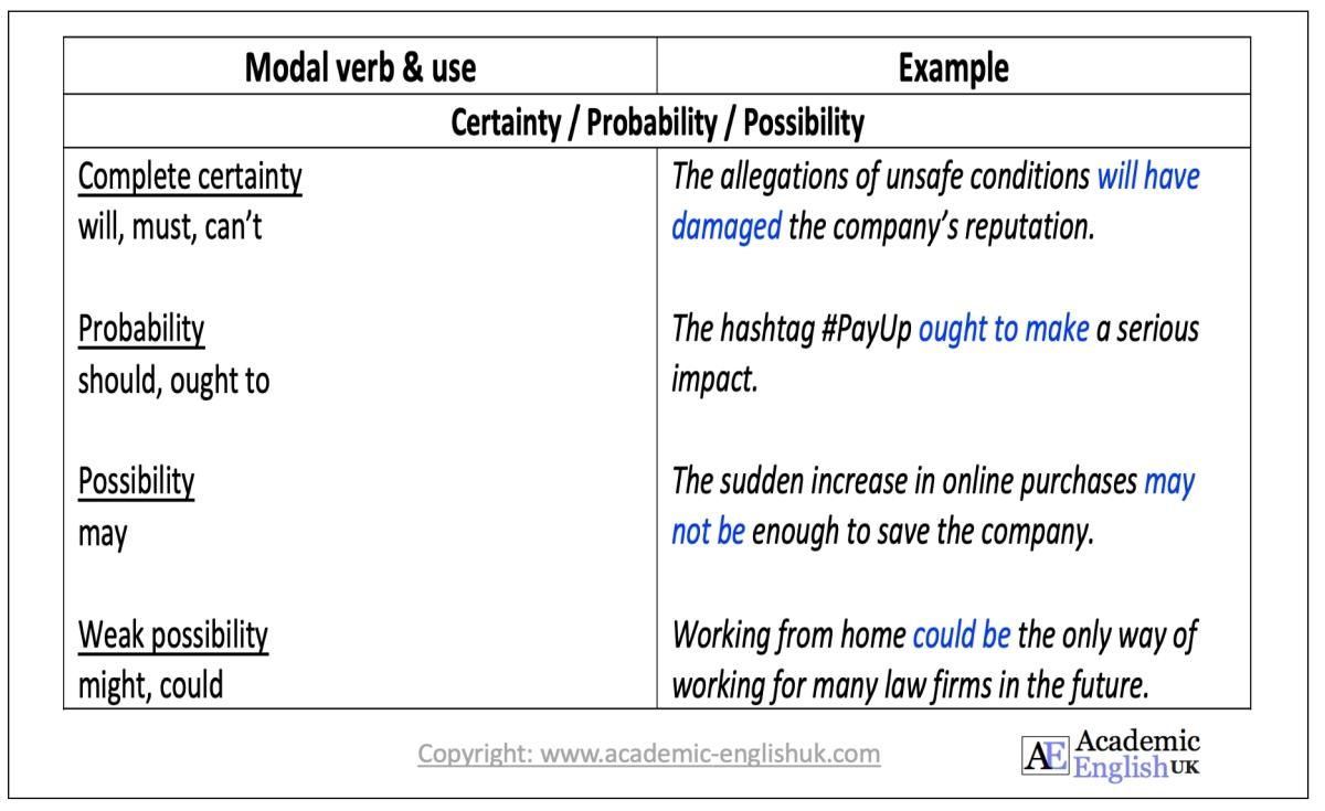 modal auxiliary verbs