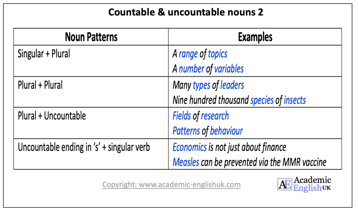 academic countable nouns
