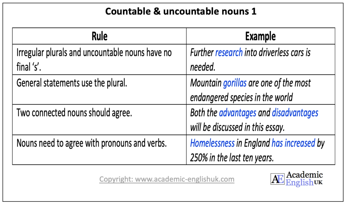 academic uncountable nouns