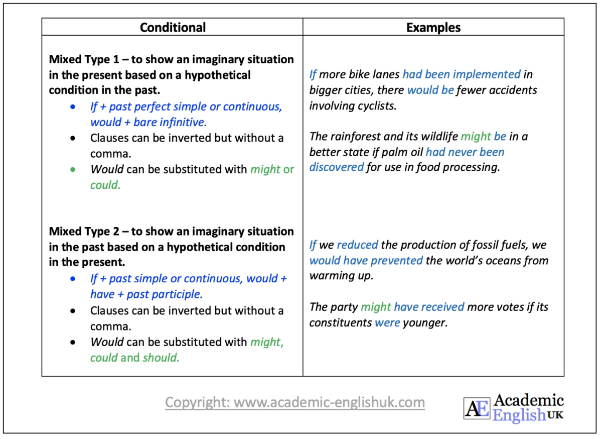 Academic Mixed conditionals